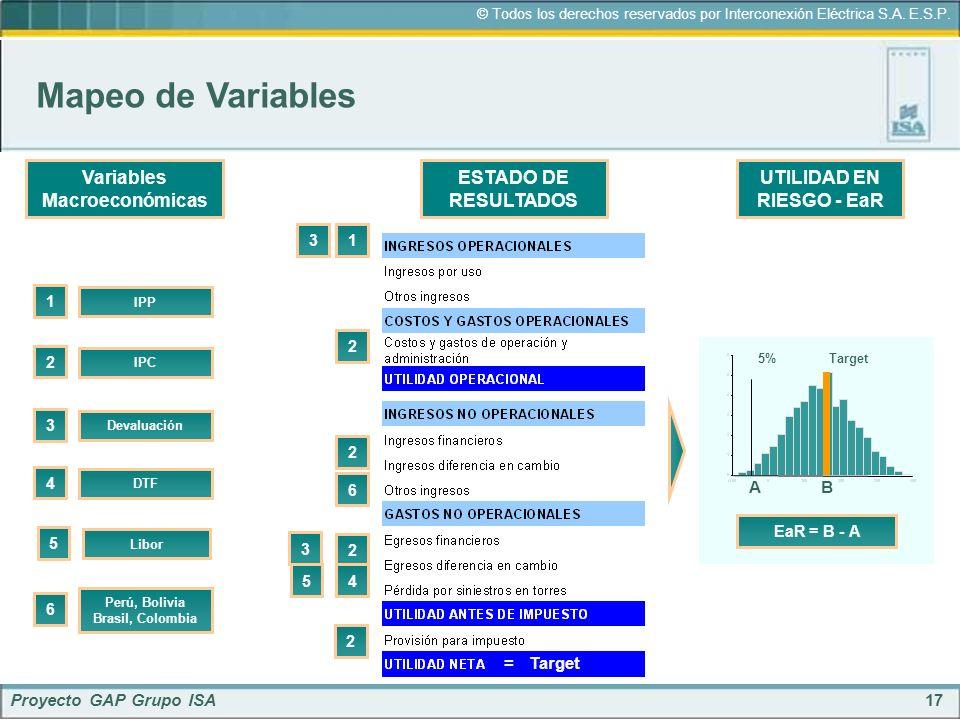 Mapeo de Variables Variables Macroeconómicas ESTADO DE RESULTADOS