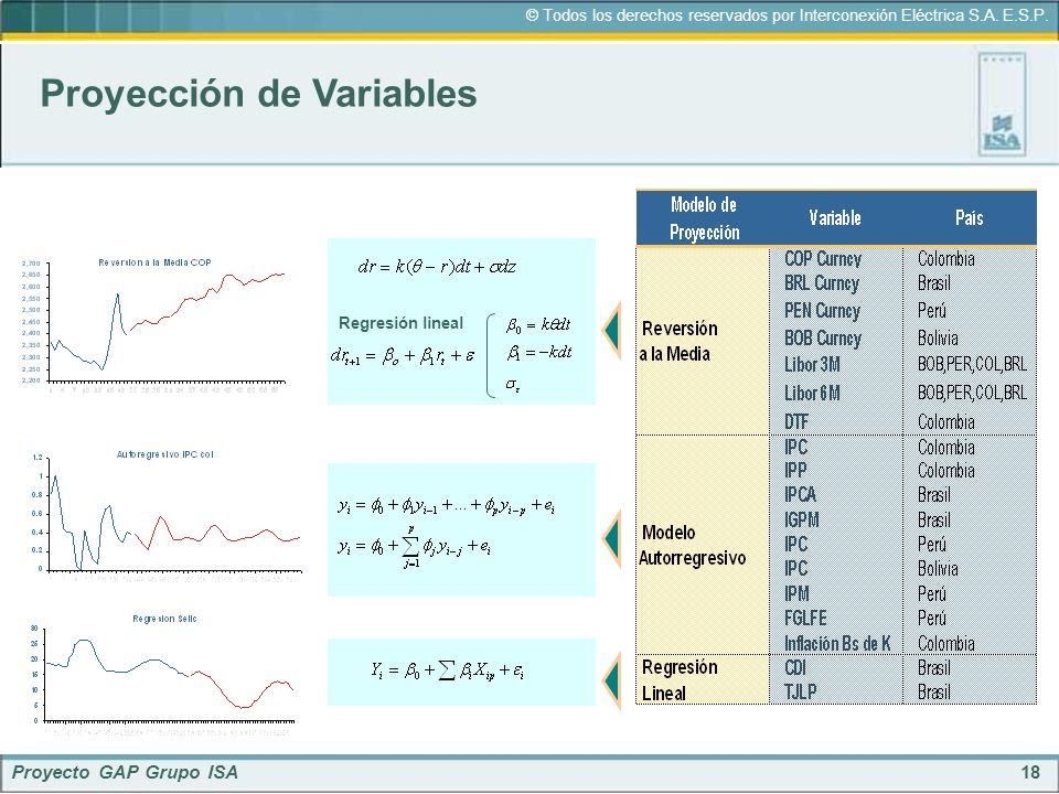 Proyección de Variables