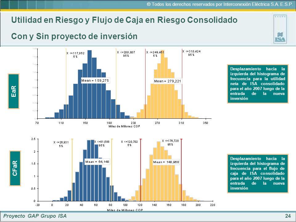 Utilidad en Riesgo y Flujo de Caja en Riesgo Consolidado Con y Sin proyecto de inversión