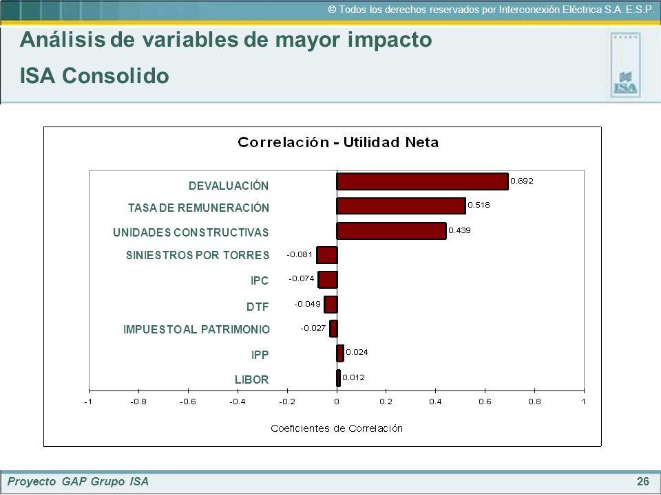 Análisis de variables de mayor impacto ISA Consolido