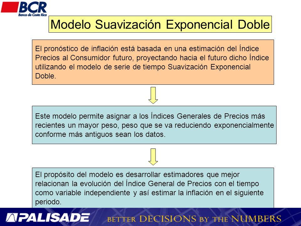 Modelo Suavización Exponencial Doble