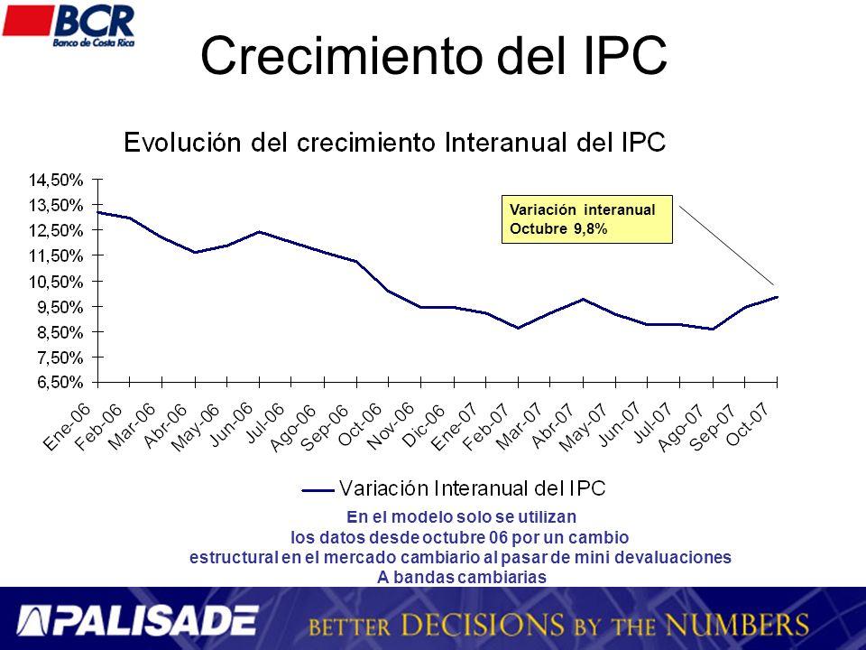 Crecimiento del IPC En el modelo solo se utilizan