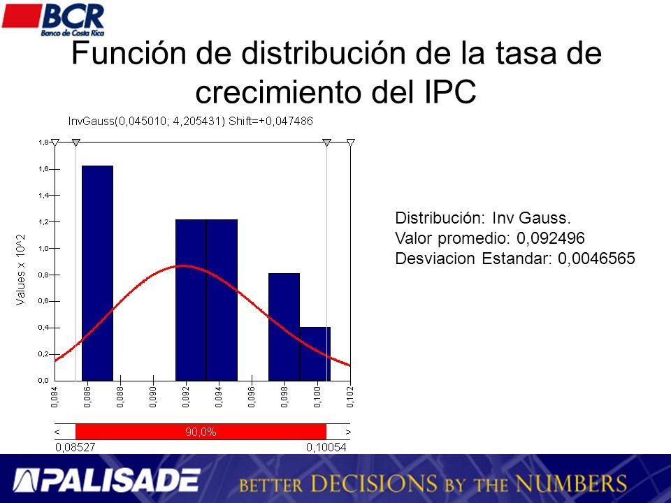 Función de distribución de la tasa de crecimiento del IPC