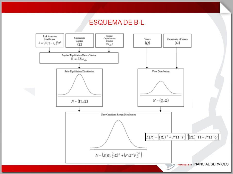 ESQUEMA DE B-L