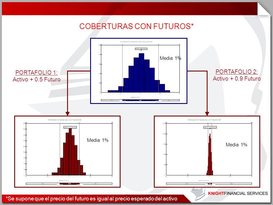 COBERTURAS CON FUTUROS*