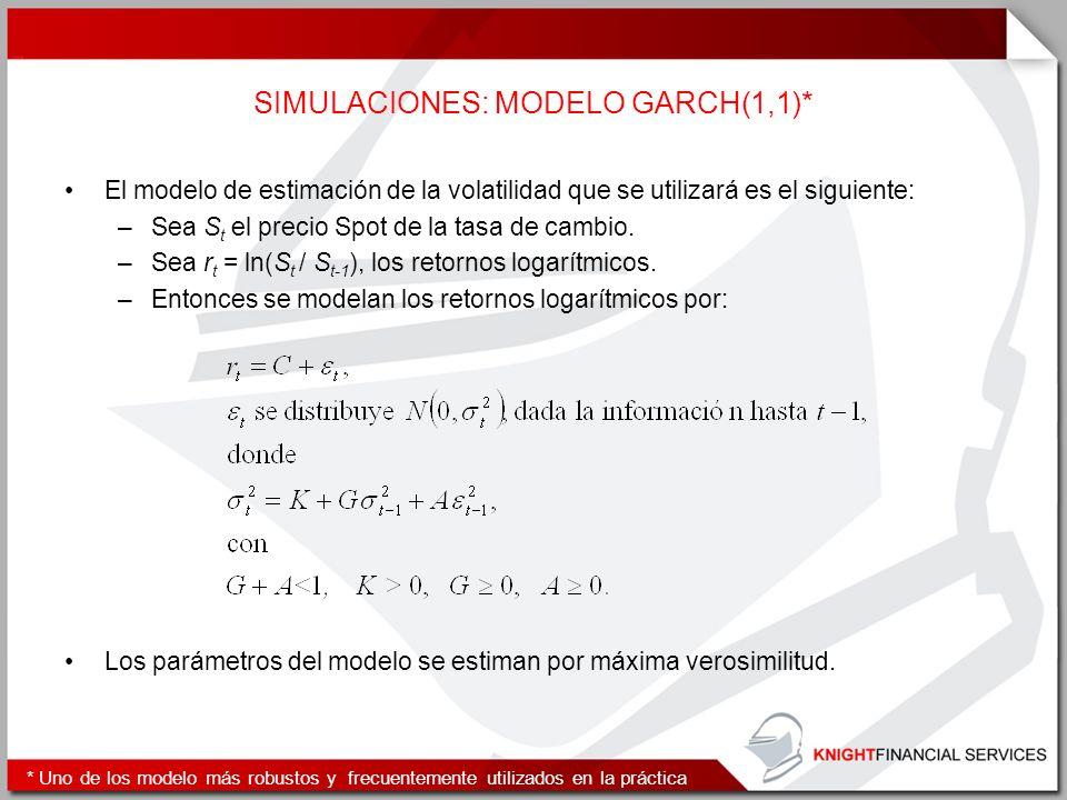SIMULACIONES: MODELO GARCH(1,1)*