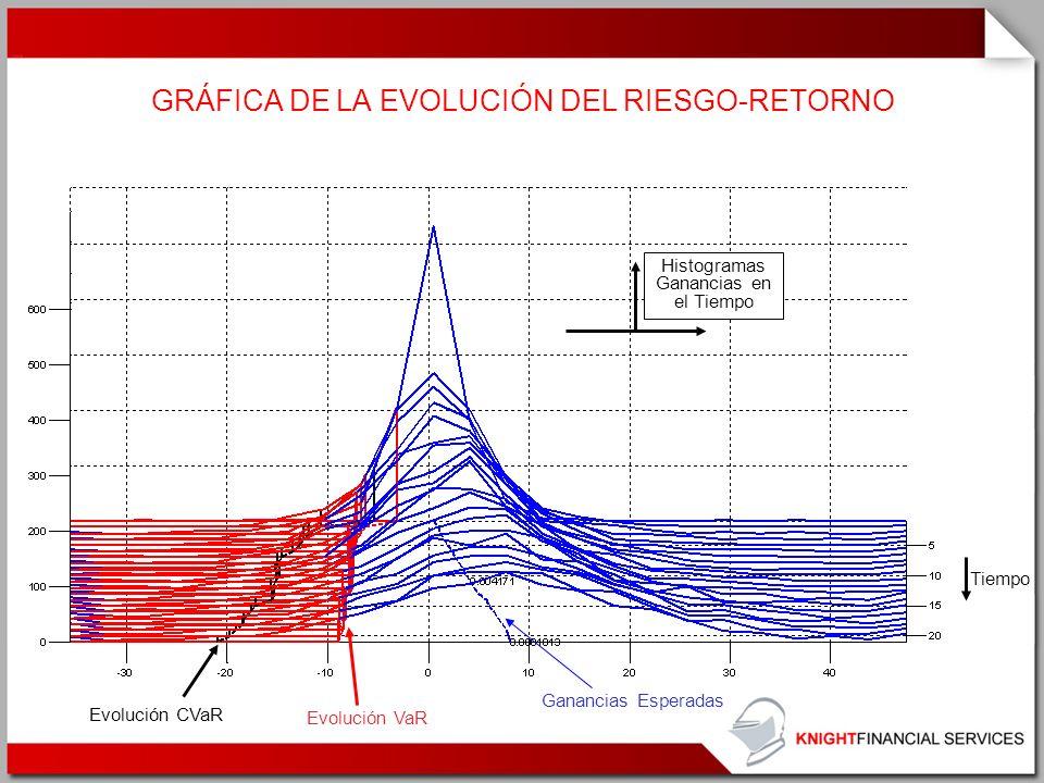 GRÁFICA DE LA EVOLUCIÓN DEL RIESGO-RETORNO