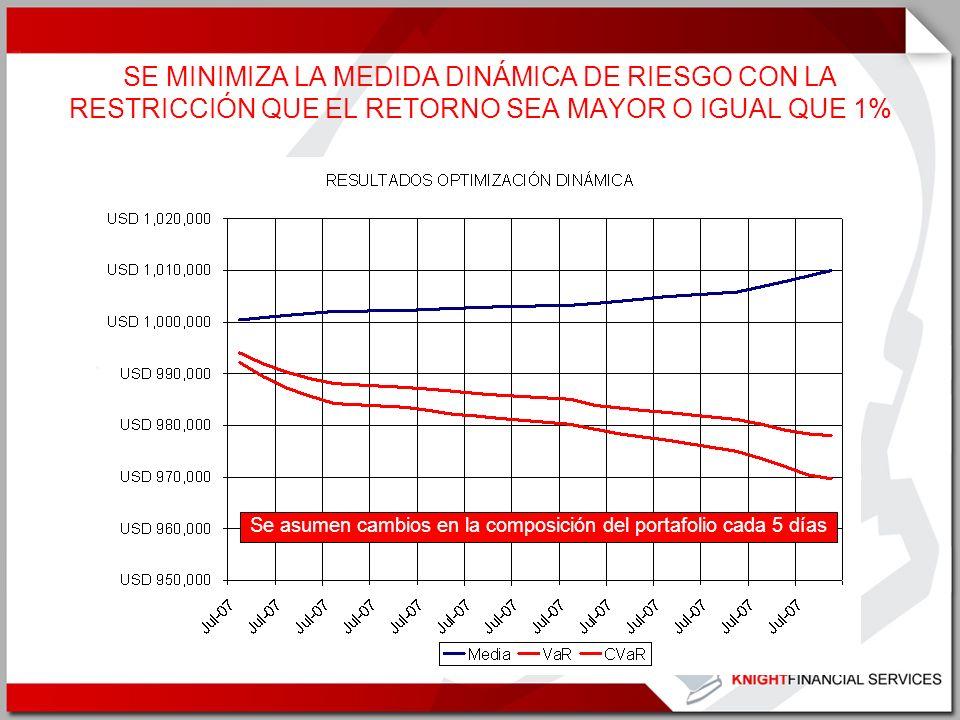 SE MINIMIZA LA MEDIDA DINÁMICA DE RIESGO CON LA RESTRICCIÓN QUE EL RETORNO SEA MAYOR O IGUAL QUE 1%