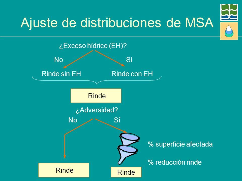 Ajuste de distribuciones de MSA