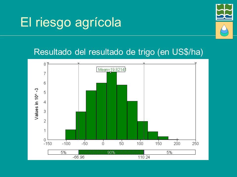 Resultado del resultado de trigo (en US$/ha)