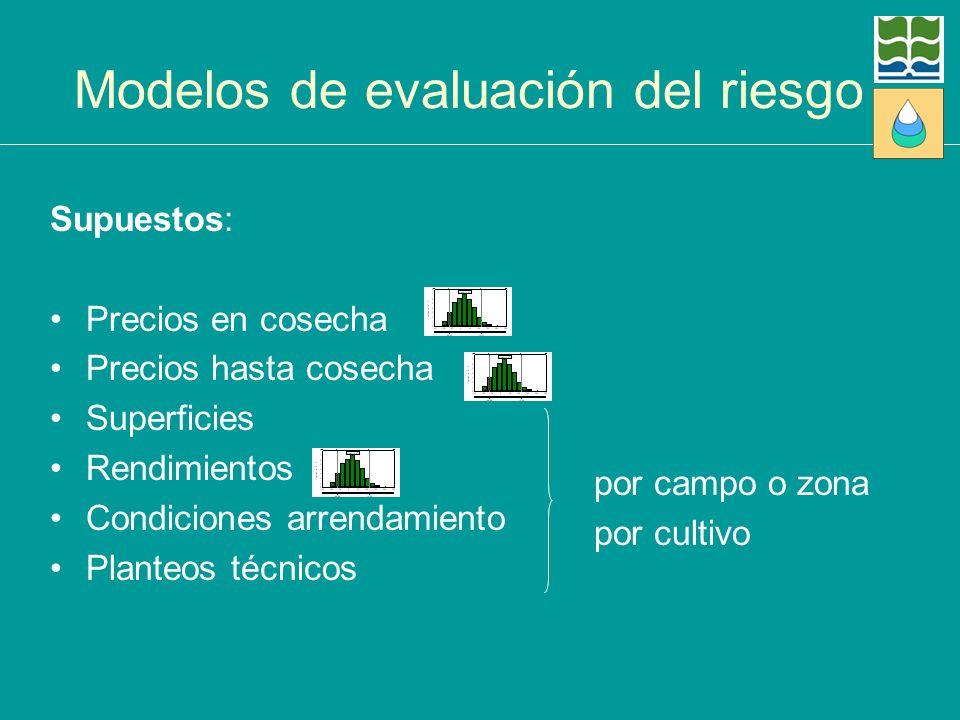 Modelos de evaluación del riesgo