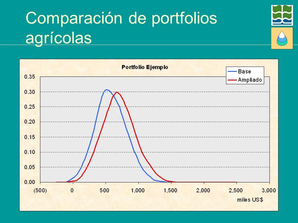 Comparación de portfolios agrícolas