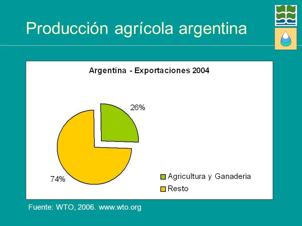 Producción agrícola argentina