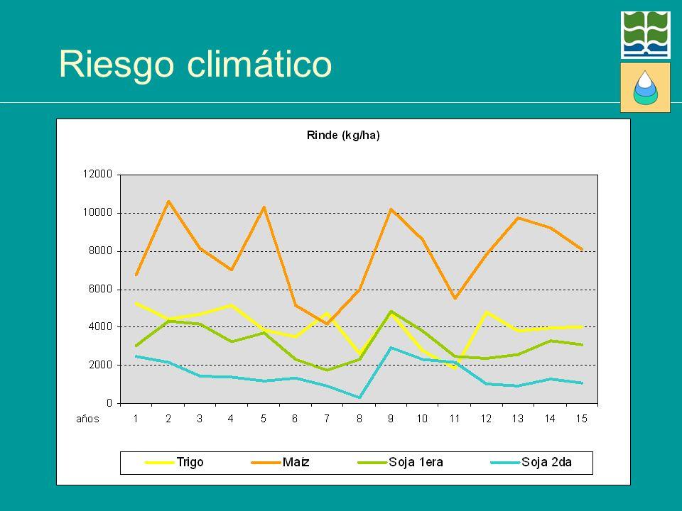 Riesgo climático Rinde generado por CERES (modelo para predecir rindes, que no tiene el factor de tendencia ya que supone una tecnología constante).