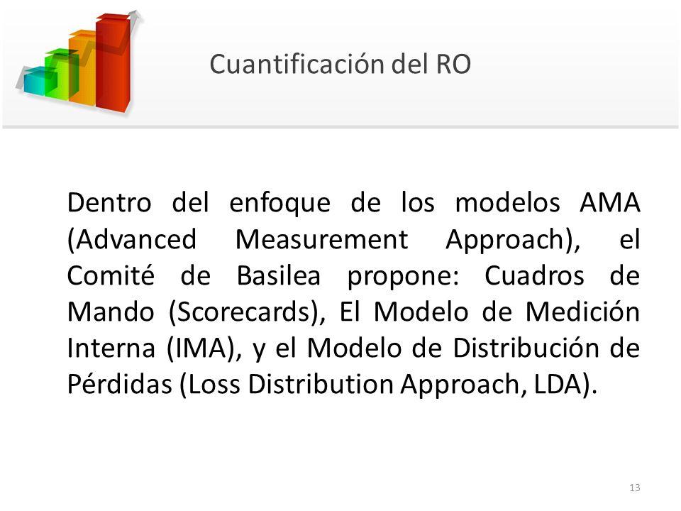 Cuantificación del RO