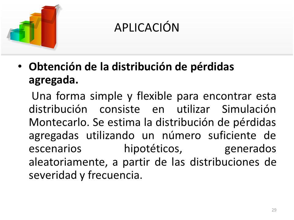 APLICACIÓN Obtención de la distribución de pérdidas agregada.