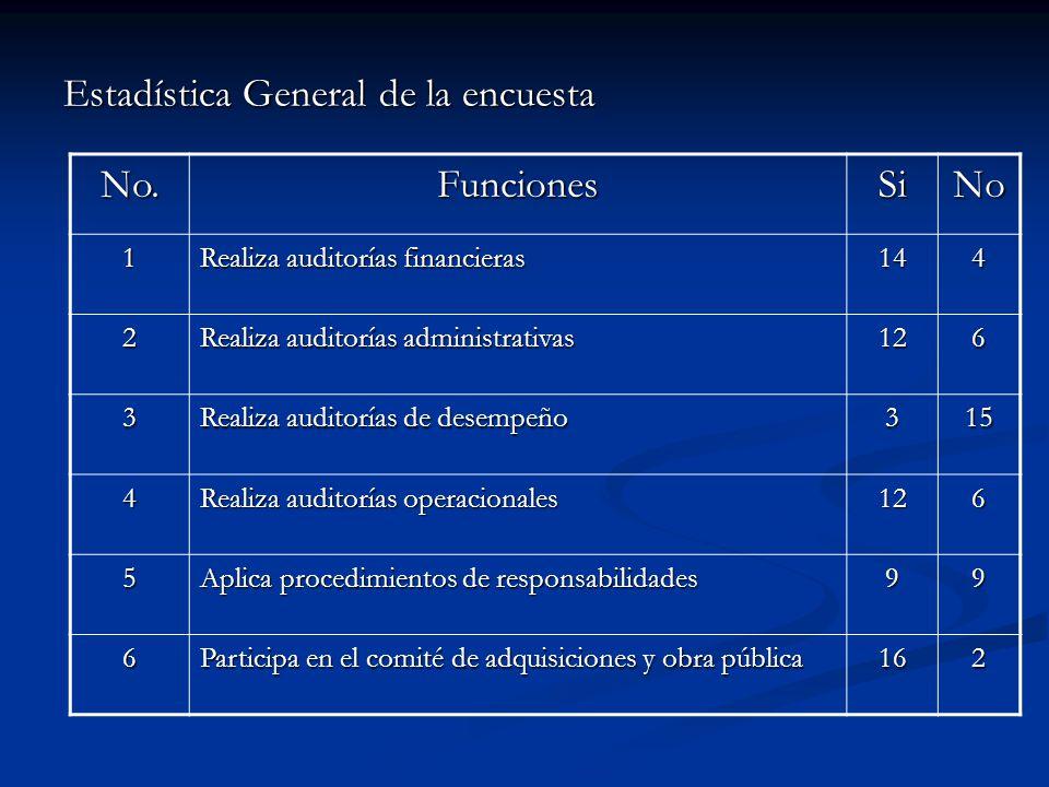 Estadística General de la encuesta No. Funciones Si No