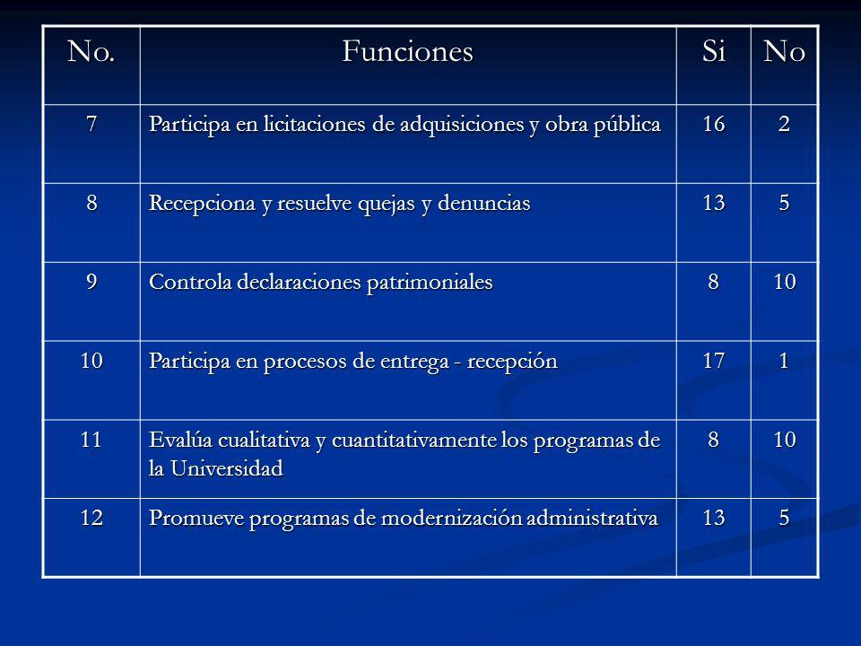 No. Funciones. Si. No. 7. Participa en licitaciones de adquisiciones y obra pública. 16. 2. 8.