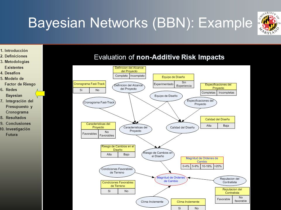 Bayesian Networks (BBN): Example