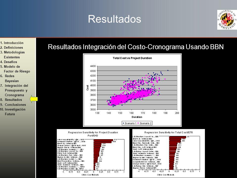 Resultados Resultados Integración del Costo-Cronograma Usando BBN