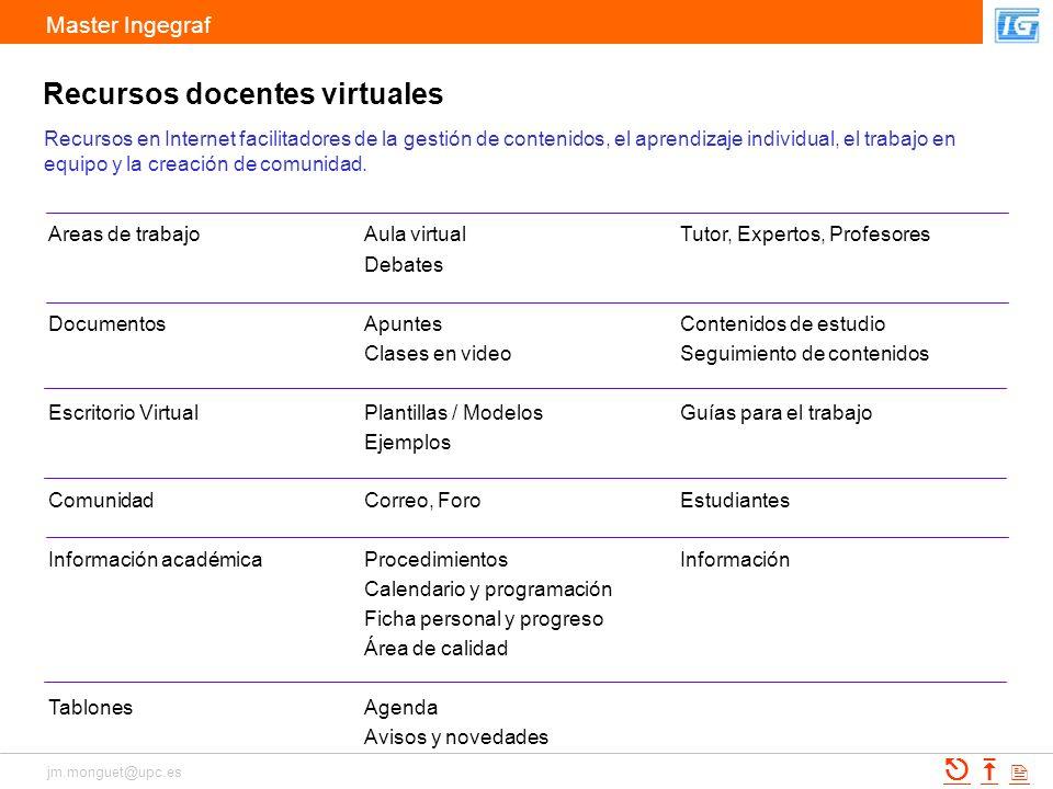 Recursos docentes virtuales