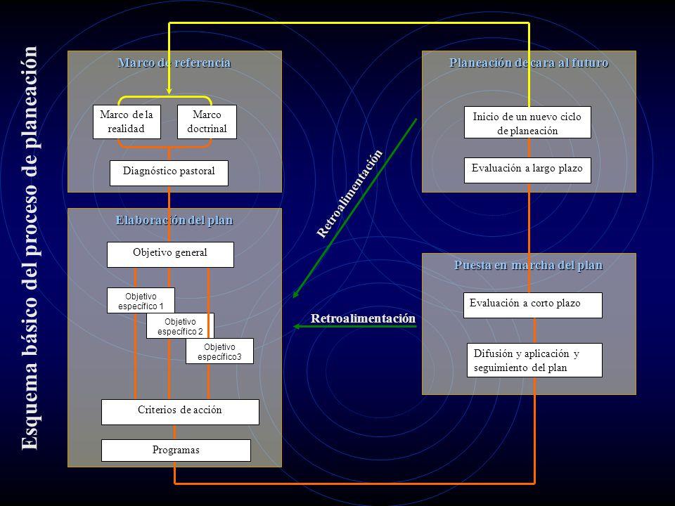 Esquema básico del proceso de planeación