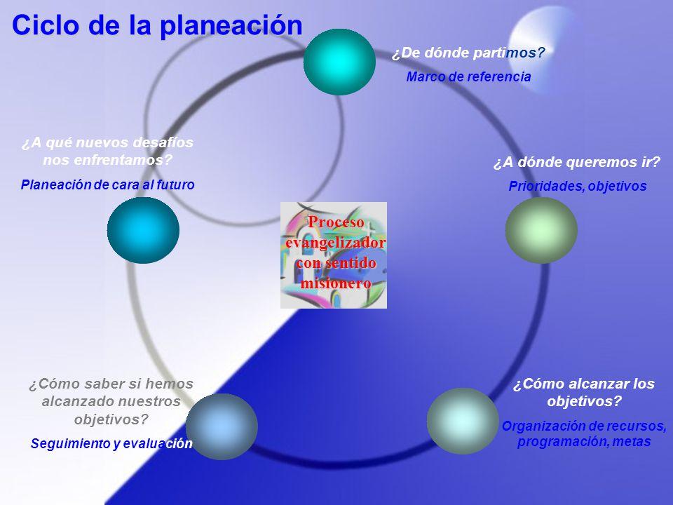 Ciclo de la planeación Proceso evangelizador con sentido misionero
