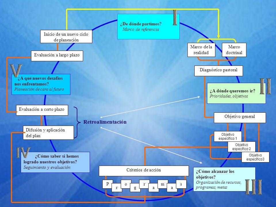 Retroalimentación ¿De dónde partimos Marco de referencia