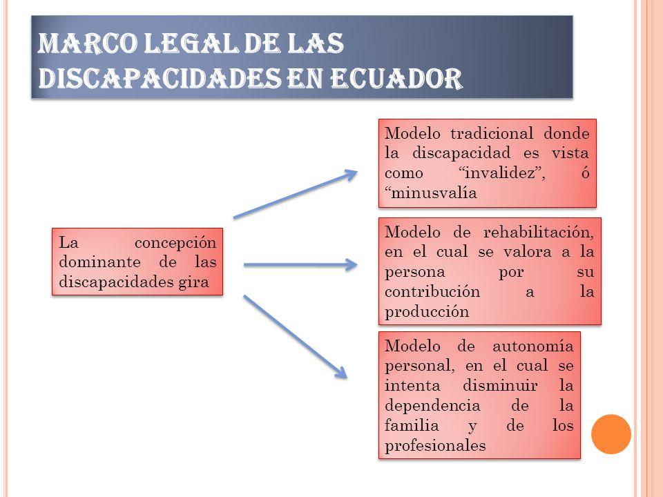 MARCO LEGAL DE LAS DISCAPACIDADES EN ECUADOR