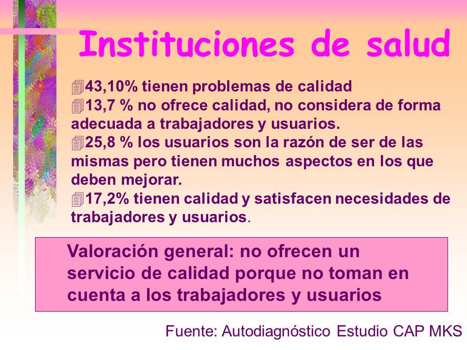 Instituciones de salud