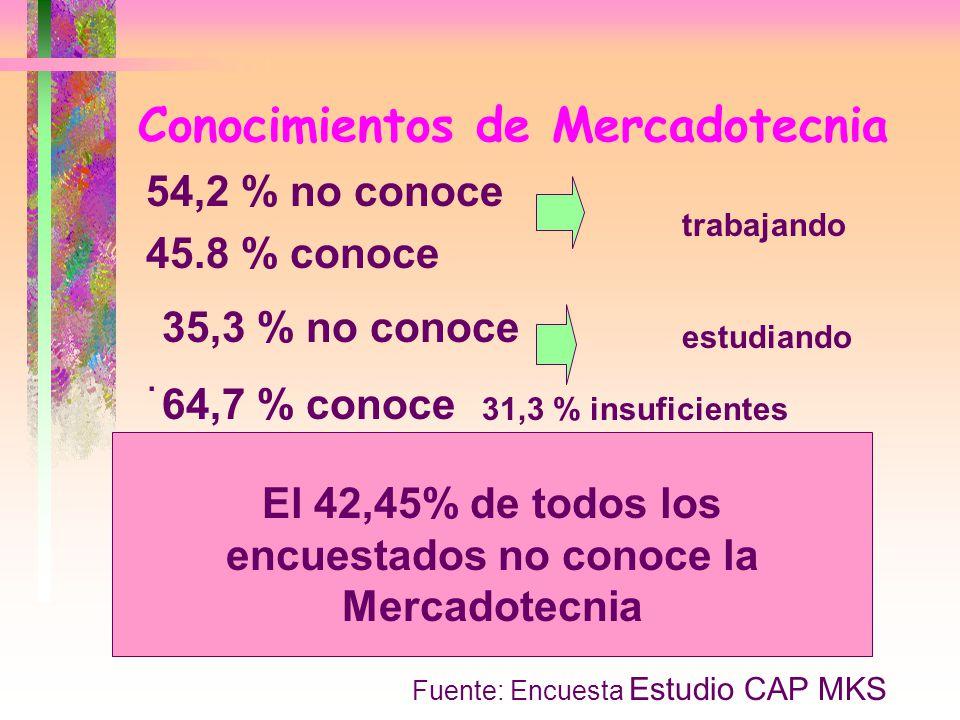 Conocimientos de Mercadotecnia