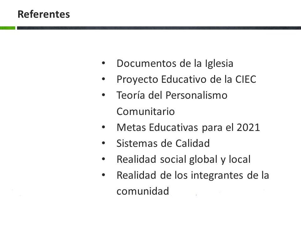 Referentes Documentos de la Iglesia. Proyecto Educativo de la CIEC. Teoría del Personalismo Comunitario.