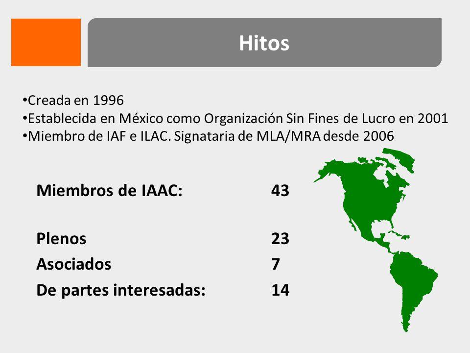 Hitos Miembros de IAAC: 43 Plenos 23 Asociados 7