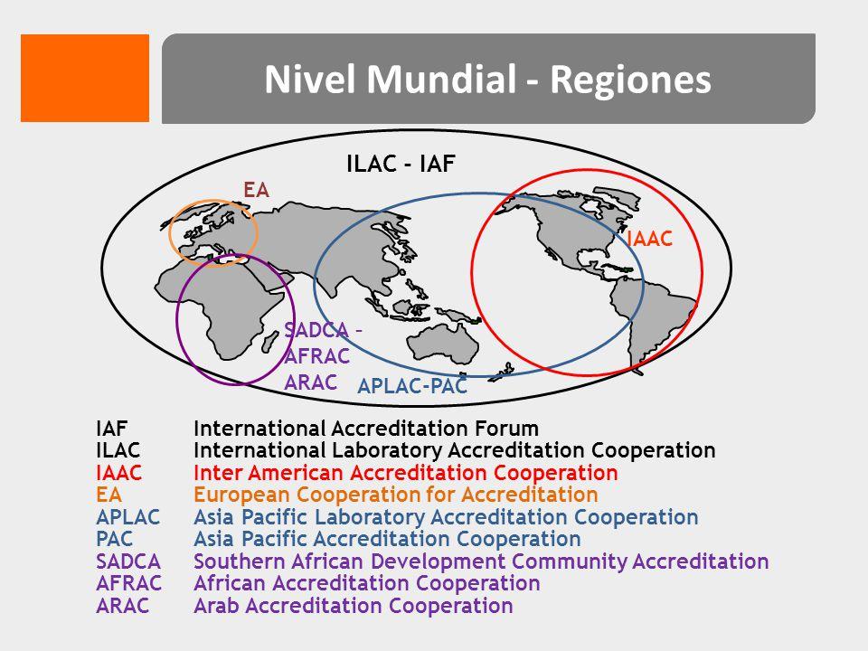 Nivel Mundial - Regiones