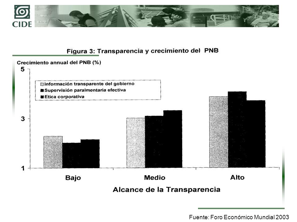 Fuente: Foro Económico Mundial 2003