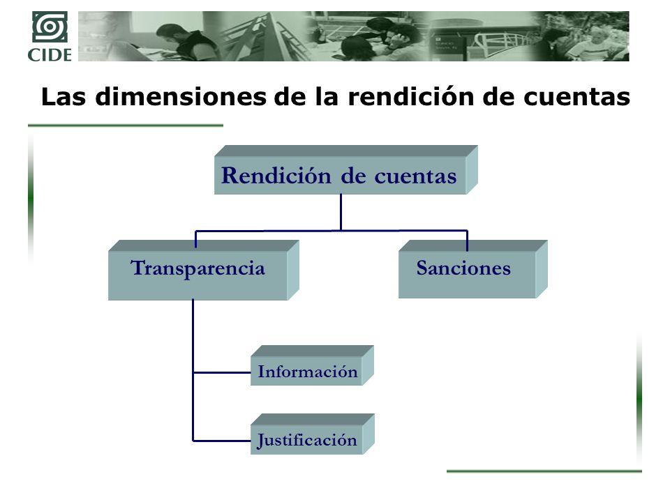 Las dimensiones de la rendición de cuentas
