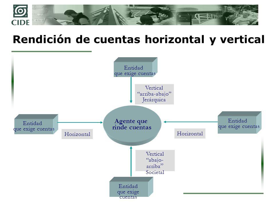 Rendición de cuentas horizontal y vertical
