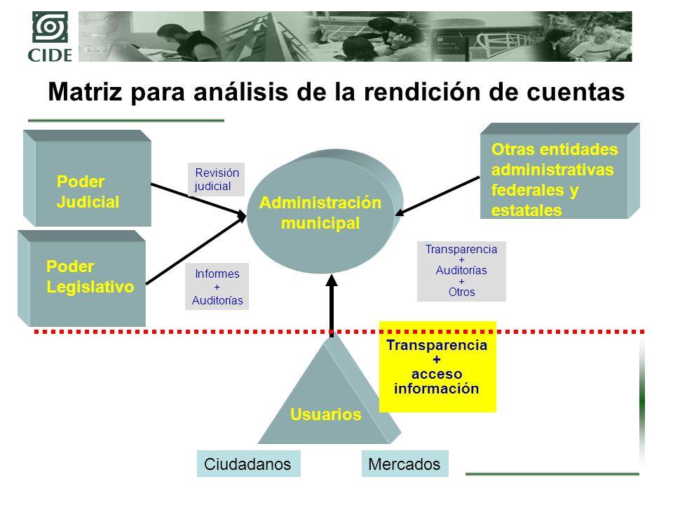 Matriz para análisis de la rendición de cuentas