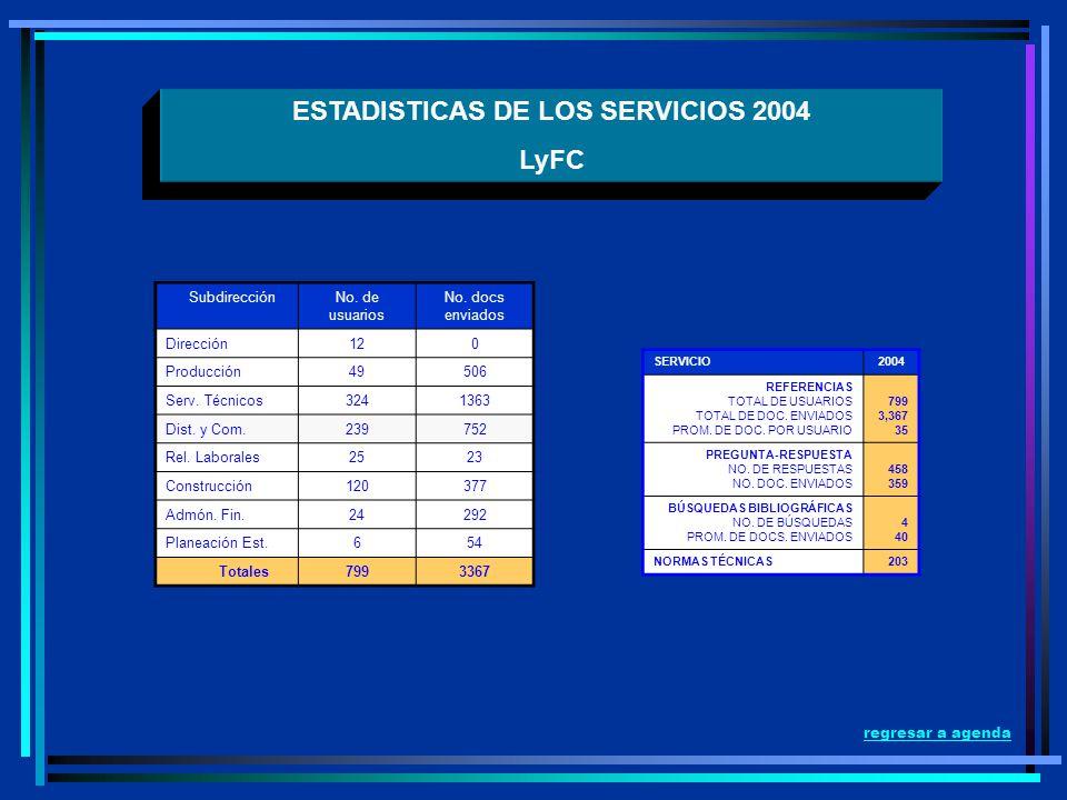 ESTADISTICAS DE LOS SERVICIOS 2004