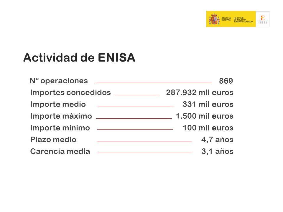 Actividad de ENISA Nº operaciones 869 Importes concedidos