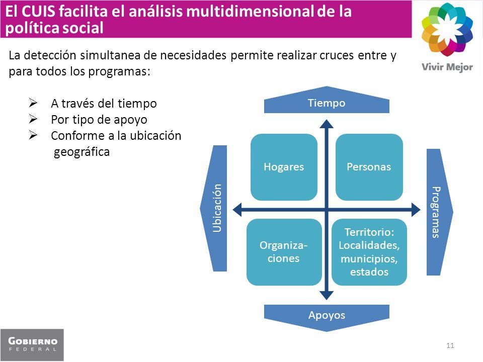 El CUIS facilita el análisis multidimensional de la política social
