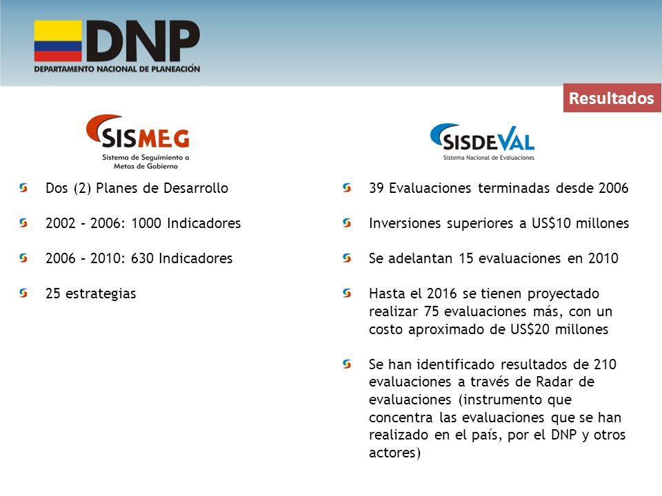 Resultados Dos (2) Planes de Desarrollo 2002 – 2006: 1000 Indicadores