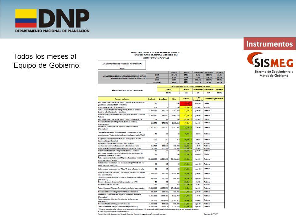 Instrumentos Todos los meses al Equipo de Gobierno:
