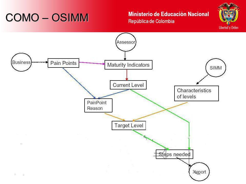 COMO – OSIMM 14 14 14
