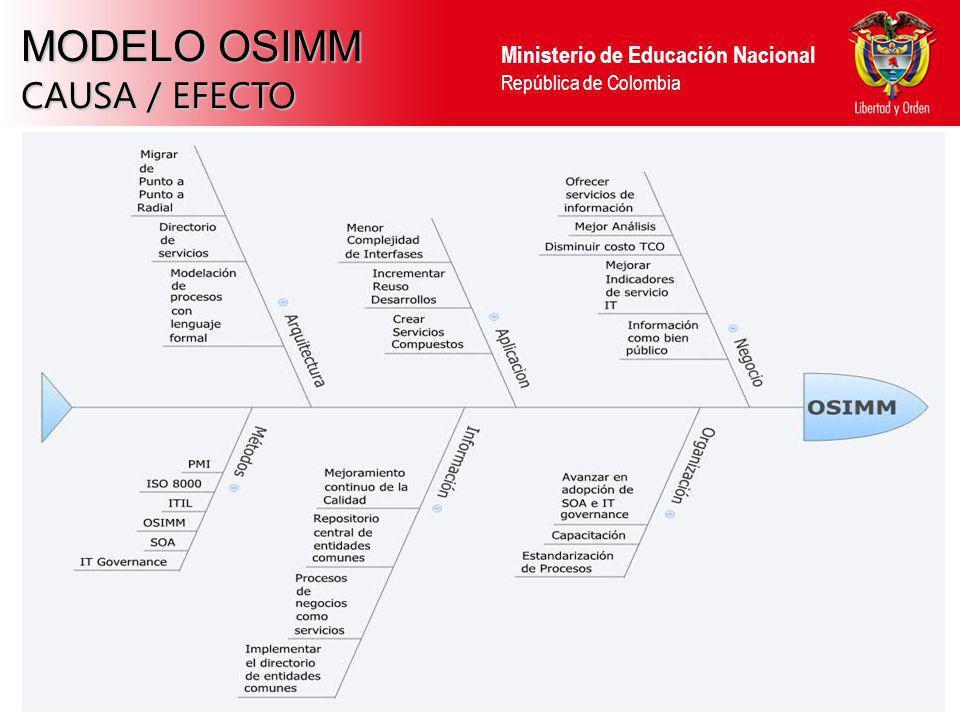 MODELO OSIMM CAUSA / EFECTO 15 15 15