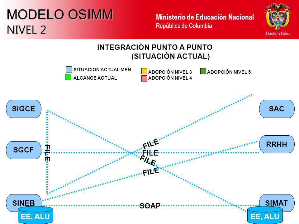 MODELO OSIMM NIVEL 2 INTEGRACIÓN PUNTO A PUNTO (SITUACIÓN ACTUAL) FILE