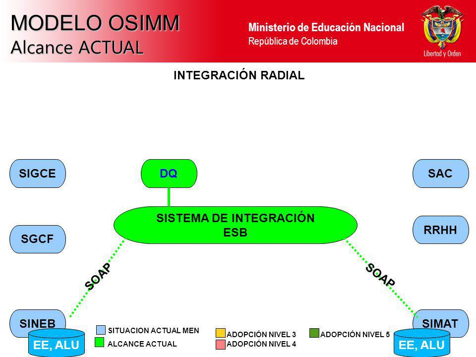 SISTEMA DE INTEGRACIÓN
