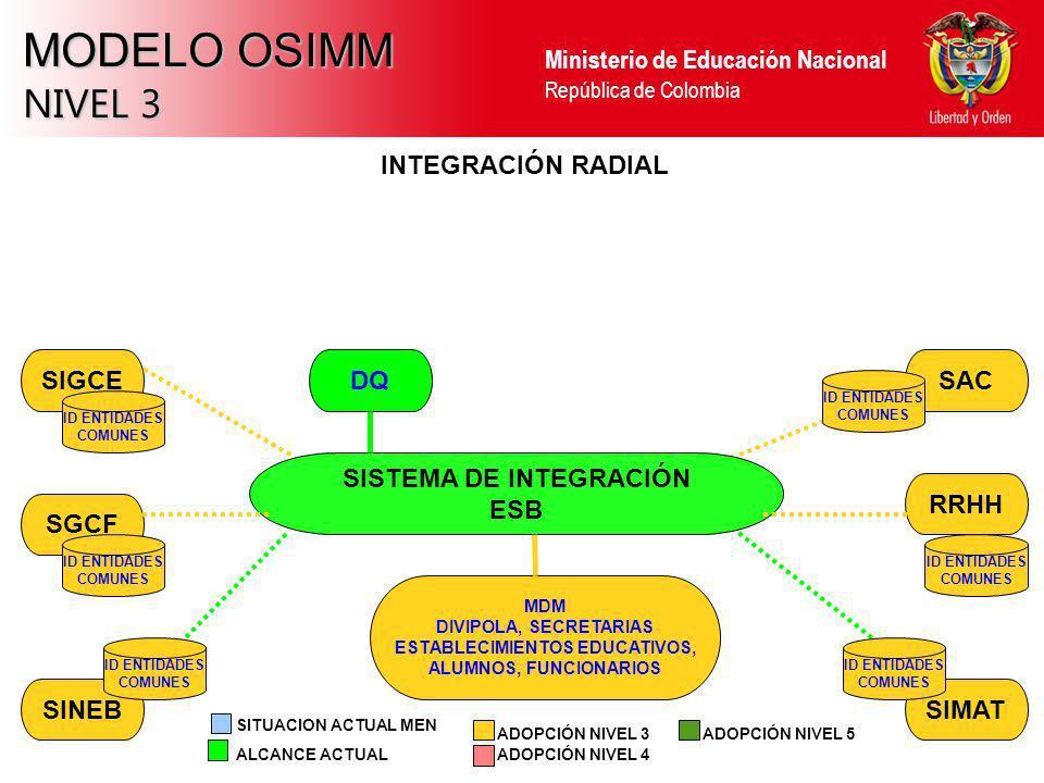 SISTEMA DE INTEGRACIÓN ESTABLECIMIENTOS EDUCATIVOS,
