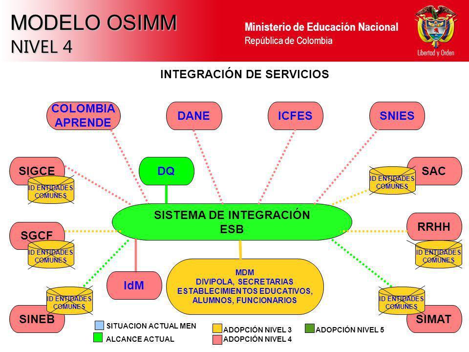 MODELO OSIMM NIVEL 4 INTEGRACIÓN DE SERVICIOS COLOMBIA APRENDE DANE