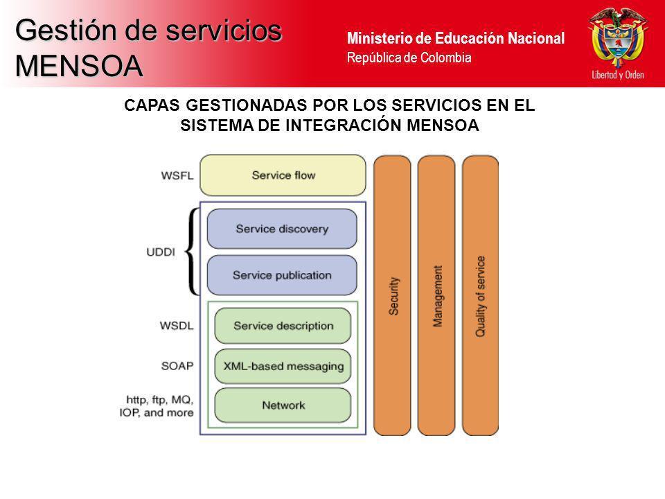 Gestión de servicios MENSOA CAPAS GESTIONADAS POR LOS SERVICIOS EN EL